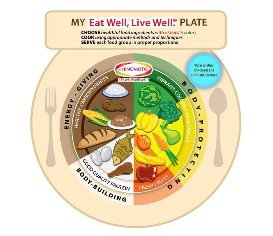 My Eat Well Live Well Plate.jpg